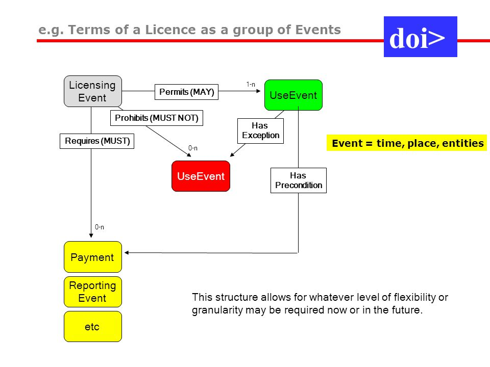 Licensing Event UseEvent Permits (MAY) 1-n UseEvent Prohibits (MUST NOT) 0-n Payment Reporting Event etc Requires (MUST) 0-n Has Exception Has Precondition This structure allows for whatever level of flexibility or granularity may be required now or in the future.