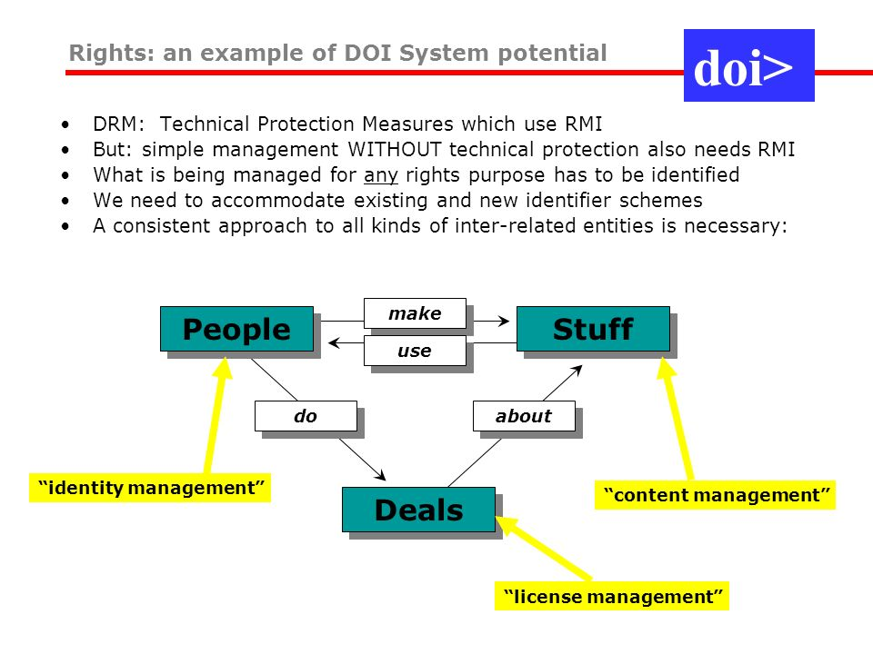 DRM: Technical Protection Measures which use RMI But: simple management WITHOUT technical protection also needs RMI What is being managed for any rights purpose has to be identified We need to accommodate existing and new identifier schemes A consistent approach to all kinds of inter-related entities is necessary: Rights: an example of DOI System potential People make Stuff use Deals about do identity management content management license management doi>