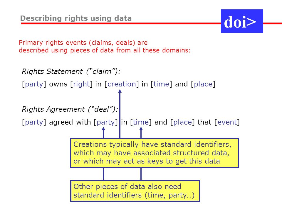 Other pieces of data also need standard identifiers (time, party..) Describing rights using data Primary rights events (claims, deals) are described using pieces of data from all these domains: Rights Statement (claim): [party] owns [right] in [creation] in [time] and [place] Rights Agreement (deal): [party] agreed with [party] in [time] and [place] that [event] Creations typically have standard identifiers, which may have associated structured data, or which may act as keys to get this data doi>