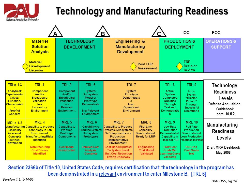 DoD DSS, vg 14 Version 1.1, 9-14-09 Technology and Manufacturing Readiness Materiel Solution Analysis Engineering & Manufacturing Development PRODUCTI