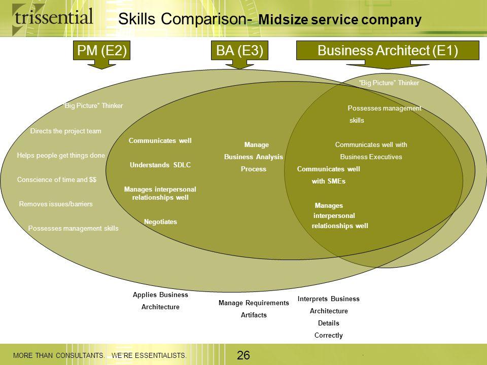 . MORE THAN CONSULTANTS. WERE ESSENTIALISTS. 26 Skills Comparison- Midsize service company PM (E2)BA (E3)Business Architect (E1) Big Picture Thinker D