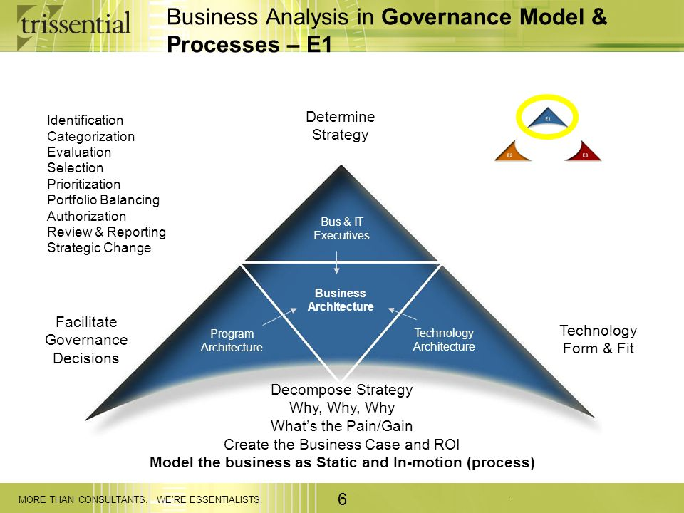 . MORE THAN CONSULTANTS. WERE ESSENTIALISTS. 6 Business Analysis in Governance Model & Processes – E1 Bus & IT Executives Technology Architecture Busi