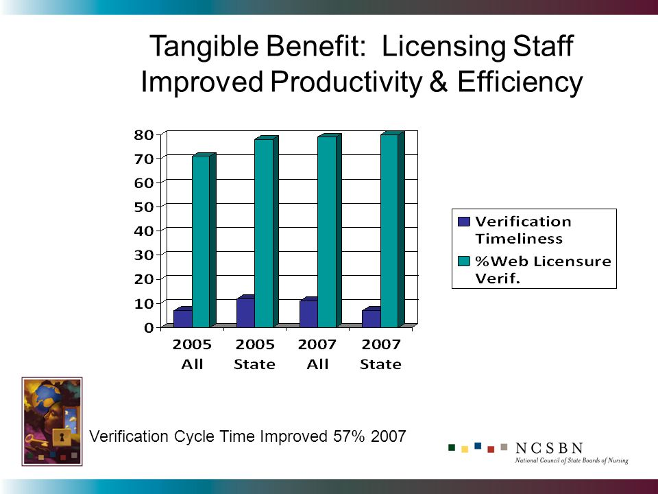 Tangible Benefit: Licensing Staff Improved Productivity & Efficiency Verification Cycle Time Improved 57% 2007