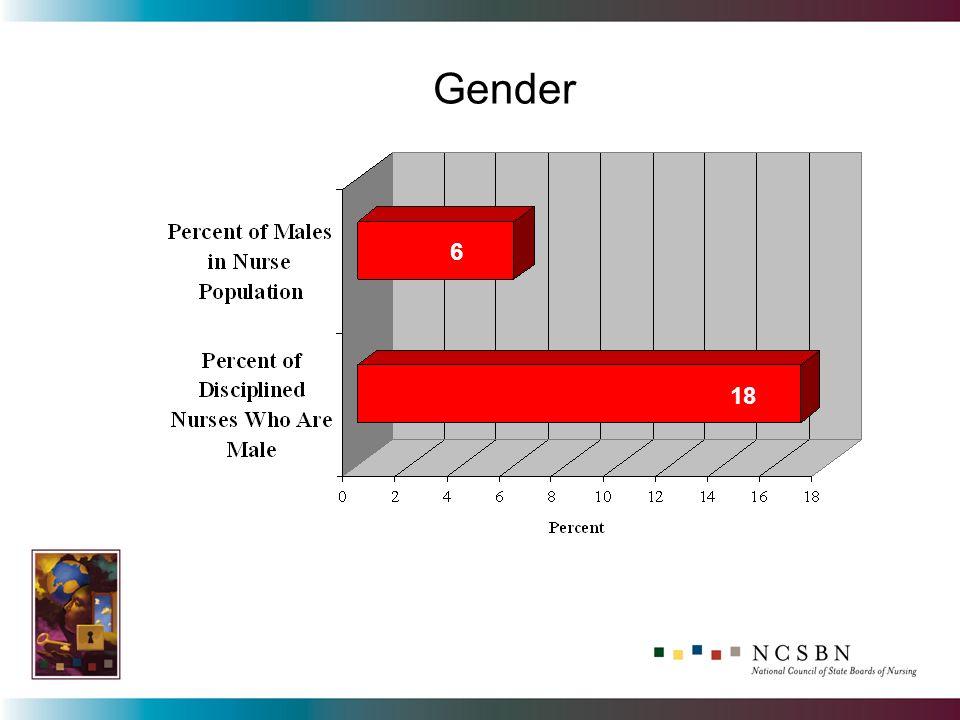 Gender 6 17 6 18