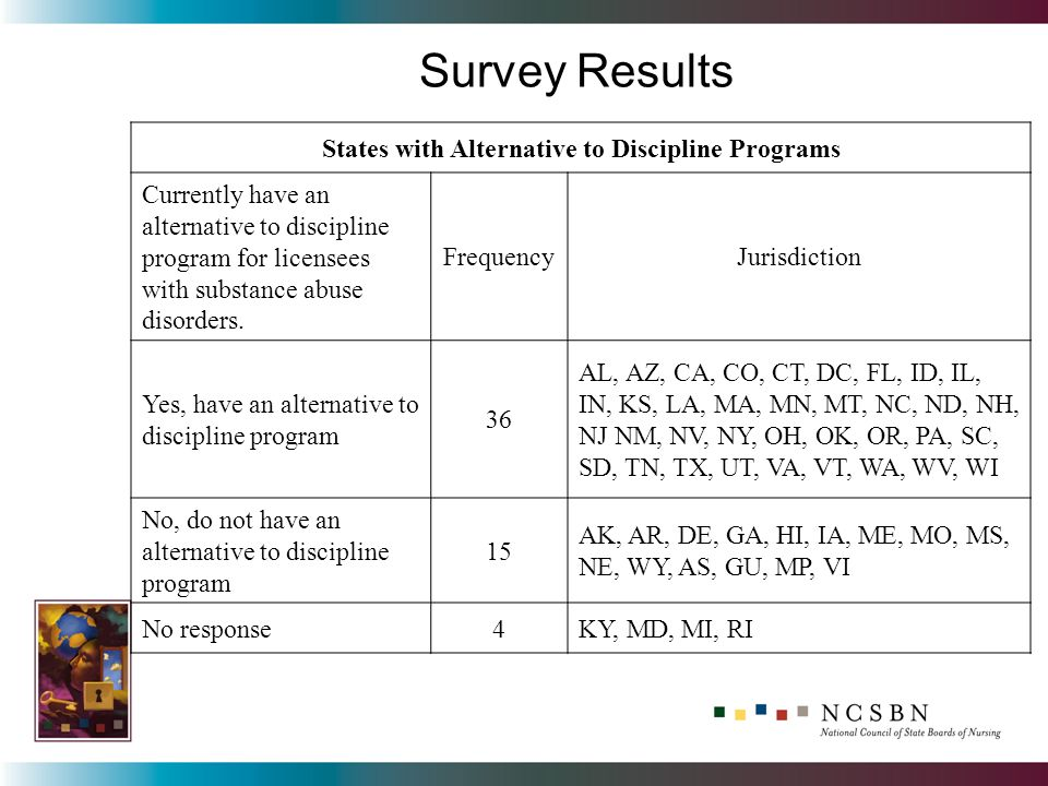 Survey Results States with Alternative to Discipline Programs Currently have an alternative to discipline program for licensees with substance abuse d