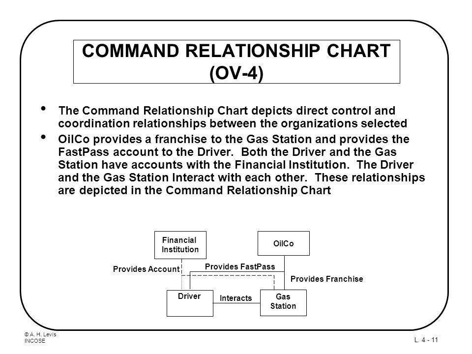© A. H. Levis INCOSE L. 4 - 11 COMMAND RELATIONSHIP CHART (OV-4) The Command Relationship Chart depicts direct control and coordination relationships