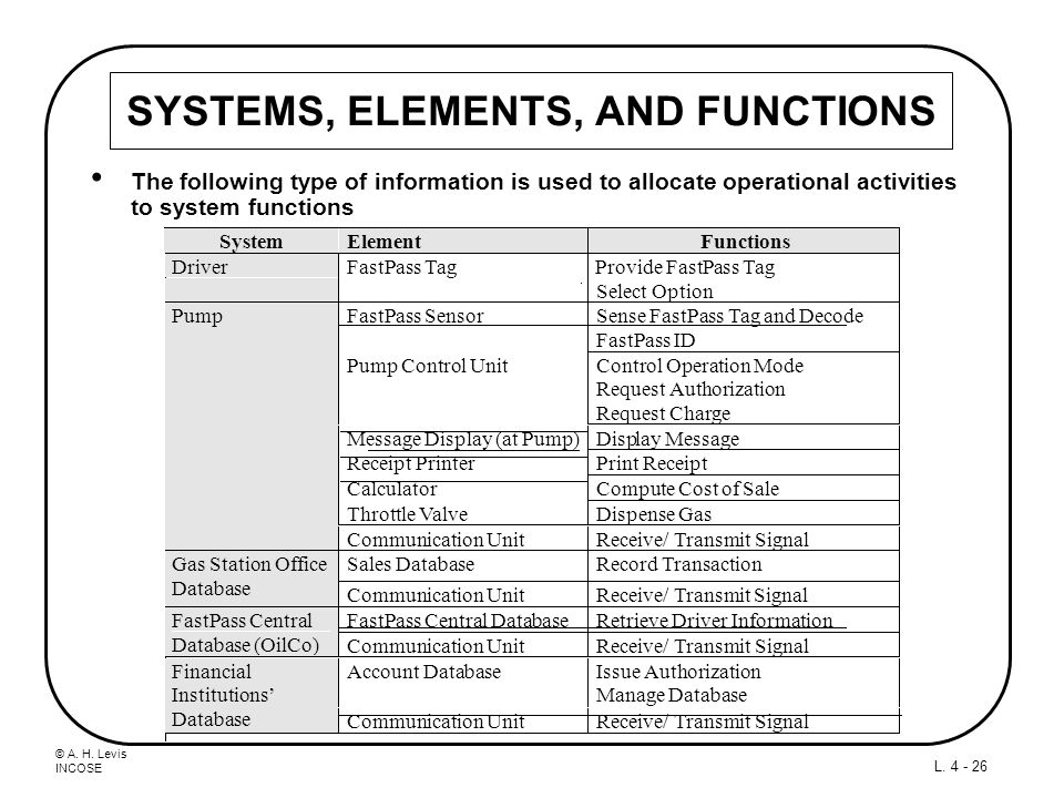 © A. H. Levis INCOSE L. 4 - 26 SYSTEMS, ELEMENTS, AND FUNCTIONS The following type of information is used to allocate operational activities to system