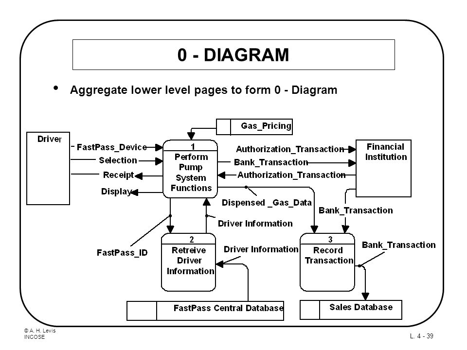 © A. H. Levis INCOSE L. 4 - 39 0 - DIAGRAM Aggregate lower level pages to form 0 - Diagram