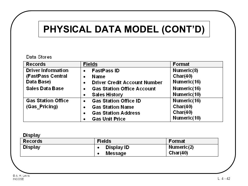 © A. H. Levis INCOSE L. 4 - 42 PHYSICAL DATA MODEL (CONTD)