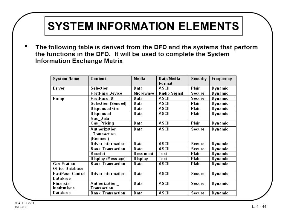 © A. H. Levis INCOSE L. 4 - 44 SYSTEM INFORMATION ELEMENTS The following table is derived from the DFD and the systems that perform the functions in t