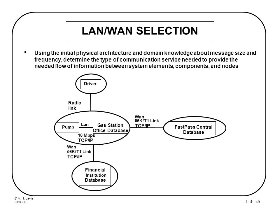 © A. H. Levis INCOSE L. 4 - 45 LAN/WAN SELECTION Using the initial physical architecture and domain knowledge about message size and frequency, determ