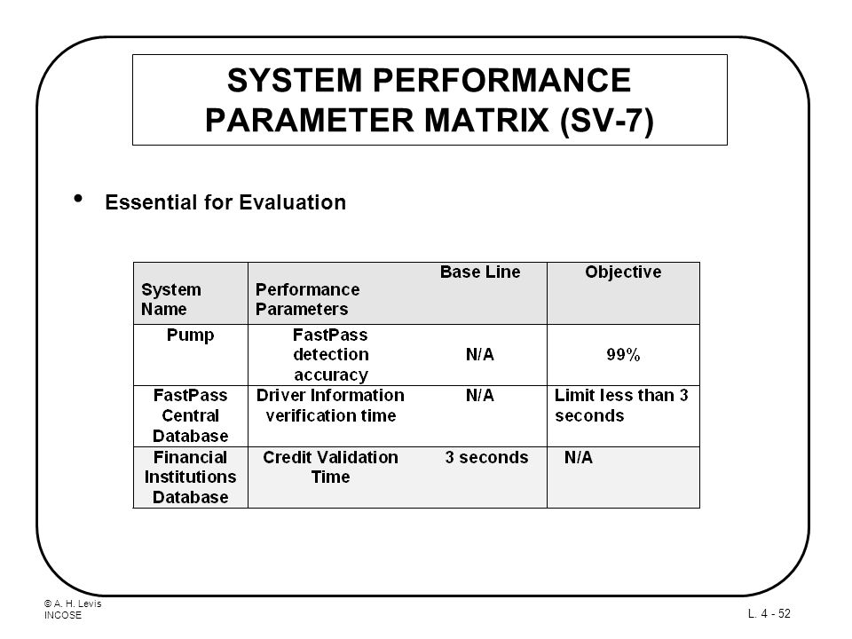 © A. H. Levis INCOSE L. 4 - 52 SYSTEM PERFORMANCE PARAMETER MATRIX (SV-7) Essential for Evaluation