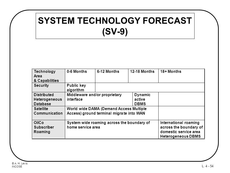 © A. H. Levis INCOSE L. 4 - 54 SYSTEM TECHNOLOGY FORECAST (SV-9)