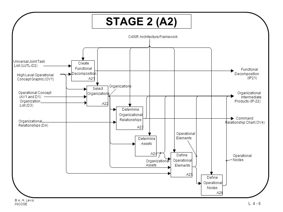 © A. H. Levis INCOSE L. 4 - 17 A1 DIAGRAM - VALIDATE ACCOUNTS