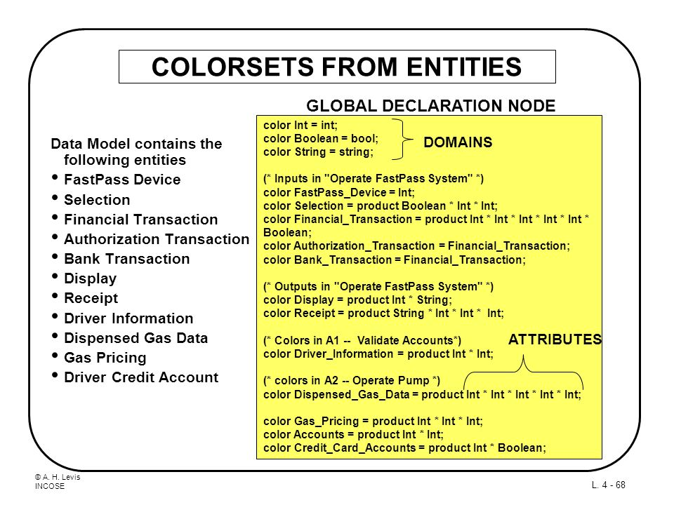 © A. H. Levis INCOSE L. 4 - 68 COLORSETS FROM ENTITIES Data Model contains the following entities FastPass Device Selection Financial Transaction Auth