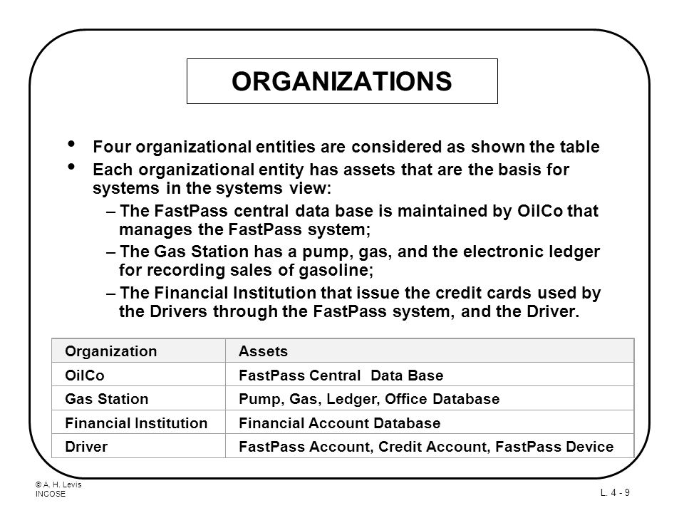 © A. H. Levis INCOSE L. 4 - 9 ORGANIZATIONS Four organizational entities are considered as shown the table Each organizational entity has assets that