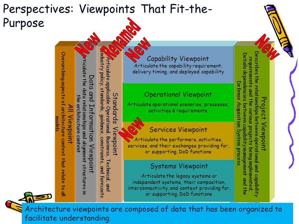 6/23/2010 Perspectives: Viewpoints That Fit-the- Purpose Architecture viewpoints are composed of data that has been organized to facilitate understand