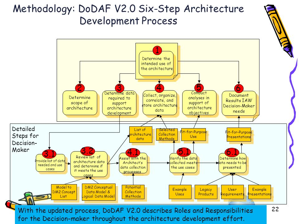 6/23/201022 Methodology: DoDAF V2.0 Six-Step Architecture Development Process Determine the intended use of the architecture Determine the intended us