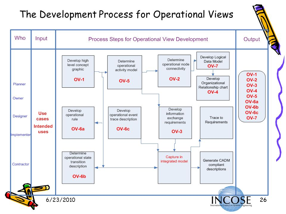 6/23/201026 The Development Process for Operational Views