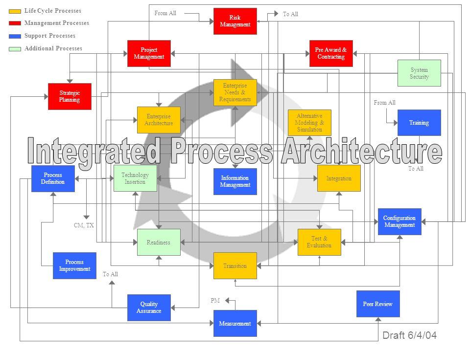 Configuration Management Alternative Modeling & Simulation Enterprise Architecture Information Management Enterprise Needs & Requirements Integration