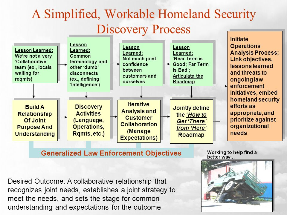 A Simplified, Workable Homeland Security Discovery Process Lesson Learned: Not much joint confidence between customers and ourselves Lesson Learned: Not much joint confidence between customers and ourselves Lesson Learned: Near Term is Good; Far Term is Bad; Articulate the Roadmap Lesson Learned: Near Term is Good; Far Term is Bad; Articulate the Roadmap Initiate Operations Analysis Process; Link objectives, lessons learned and threats to ongoing law enforcement initiatives, embed homeland security efforts as appropriate, and prioritize against organizational needs Initiate Operations Analysis Process; Link objectives, lessons learned and threats to ongoing law enforcement initiatives, embed homeland security efforts as appropriate, and prioritize against organizational needs Lesson Learned: Common terminology and other dumb disconnects (ex., defining Intelligence) Lesson Learned: Common terminology and other dumb disconnects (ex., defining Intelligence) Lesson Learned: Were not a very Collaborative team (ex., locals waiting for reqmts) Lesson Learned: Were not a very Collaborative team (ex., locals waiting for reqmts) Generalized Law Enforcement Objectives Desired Outcome: A collaborative relationship that recognizes joint needs, establishes a joint strategy to meet the needs, and sets the stage for common understanding and expectations for the outcome Discovery Activities (Language, Operations, Rqmts, etc.) Discovery Activities (Language, Operations, Rqmts, etc.) Jointly define the How to Get There from Here Roadmap Jointly define the How to Get There from Here Roadmap Iterative Analysis and Customer Collaboration (Manage Expectations) Iterative Analysis and Customer Collaboration (Manage Expectations) Build A Relationship Of Joint Purpose And Understanding Build A Relationship Of Joint Purpose And Understanding