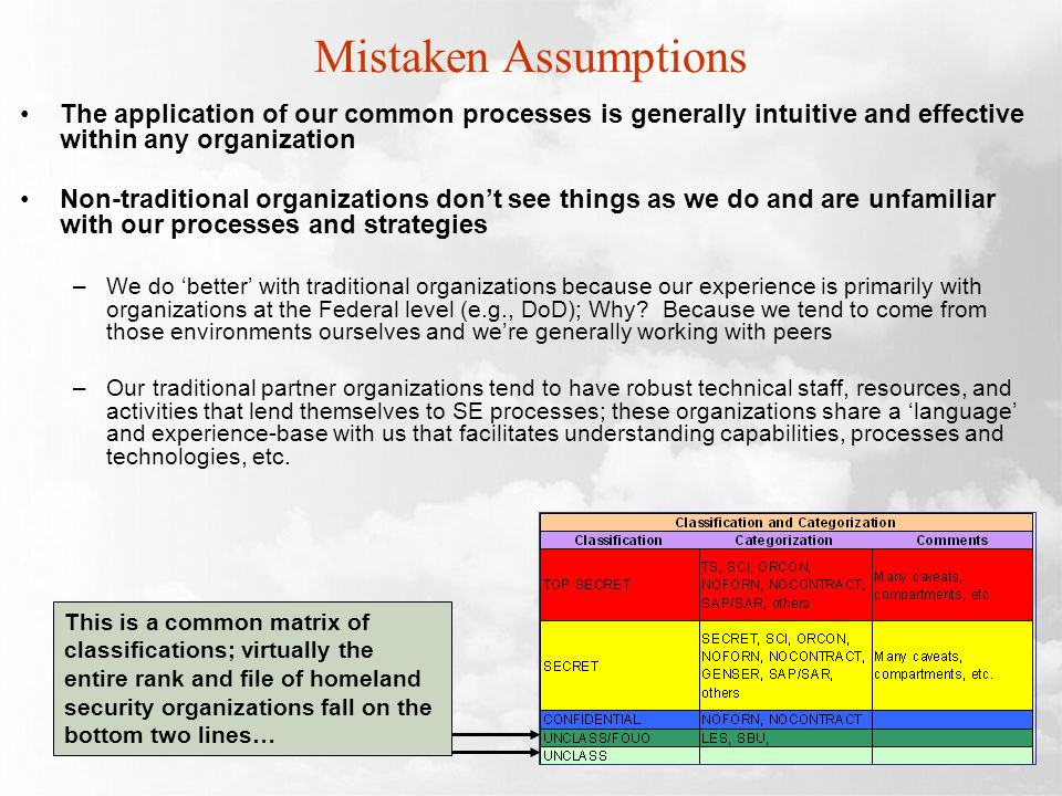 Mistaken Assumptions The application of our common processes is generally intuitive and effective within any organization Non-traditional organizations dont see things as we do and are unfamiliar with our processes and strategies –We do better with traditional organizations because our experience is primarily with organizations at the Federal level (e.g., DoD); Why.