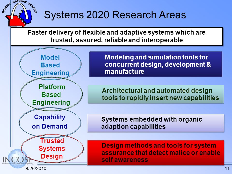 Systems 2020 Research Areas Capability on Demand Model Based Engineering Platform Based Engineering Modeling and simulation tools for concurrent desig