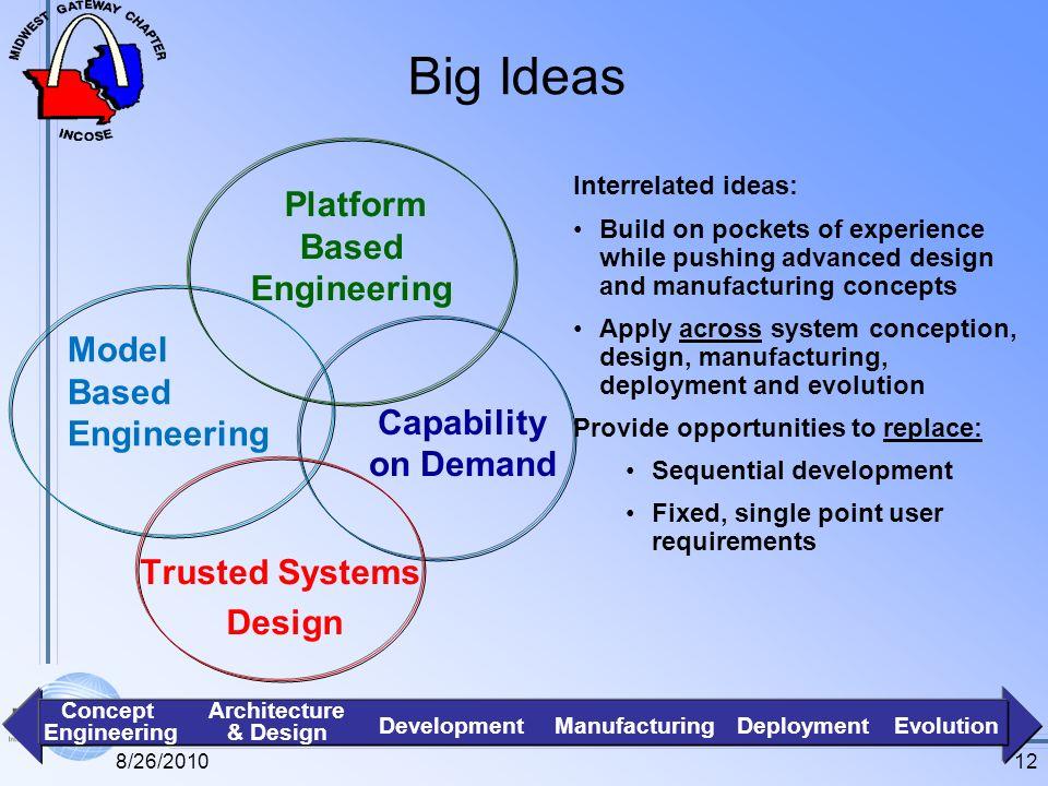 Big Ideas Capability on Demand Model Based Engineering Platform Based Engineering Interrelated ideas: Build on pockets of experience while pushing adv