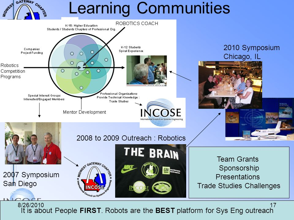 Learning Communities It is about People FIRST. Robots are the BEST platform for Sys Eng outreach 2007 Symposium San Diego 2008 to 2009 Outreach : Robo