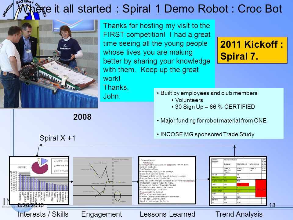 Where it all started : Spiral 1 Demo Robot : Croc Bot EngagementInterests / SkillsLessons LearnedTrend Analysis Spiral X +1 Thanks for hosting my visit to the FIRST competition.