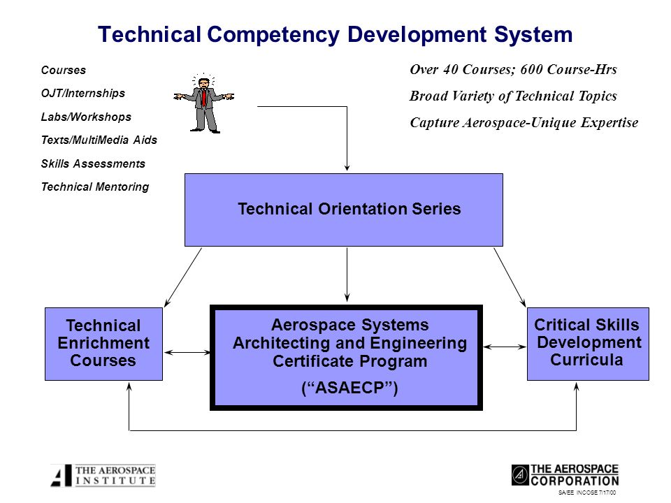 SA/EE INCOSE 7/17/00 Technical Competency Development System Aerospace Systems Architecting and Engineering Certificate Program (ASAECP) Technical Enr