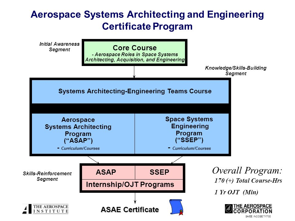 SA/EE INCOSE 7/17/00 Aerospace Systems Architecting and Engineering Certificate Program Core Course - Aerospace Roles in Space Systems Architecting, Acquisition, and Engineering Initial Awareness Segment Internship/OJT Programs ASAP SSEP ASAE Certificate Systems Architecting-Engineering Teams Course Knowledge/Skills-Building Segment Space Systems Engineering Program (SSEP) - Curriculum/Courses Aerospace Systems Architecting Program (ASAP) - Curriculum/Courses 170 (+) Total Course-Hrs 1 Yr OJT (Min) Skills-Reinforcement Segment Overall Program: