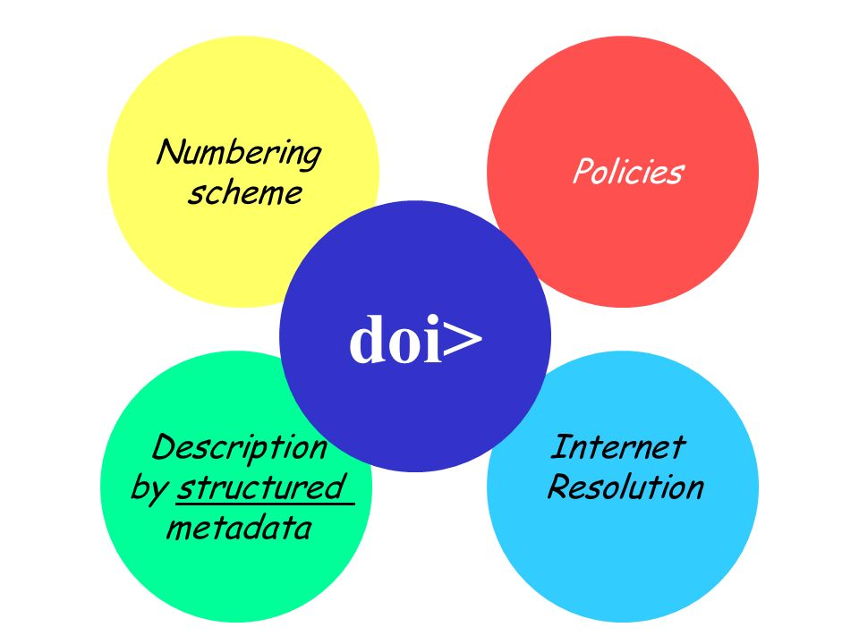 Description by structured metadata Internet Resolution Numbering scheme Policies doi>
