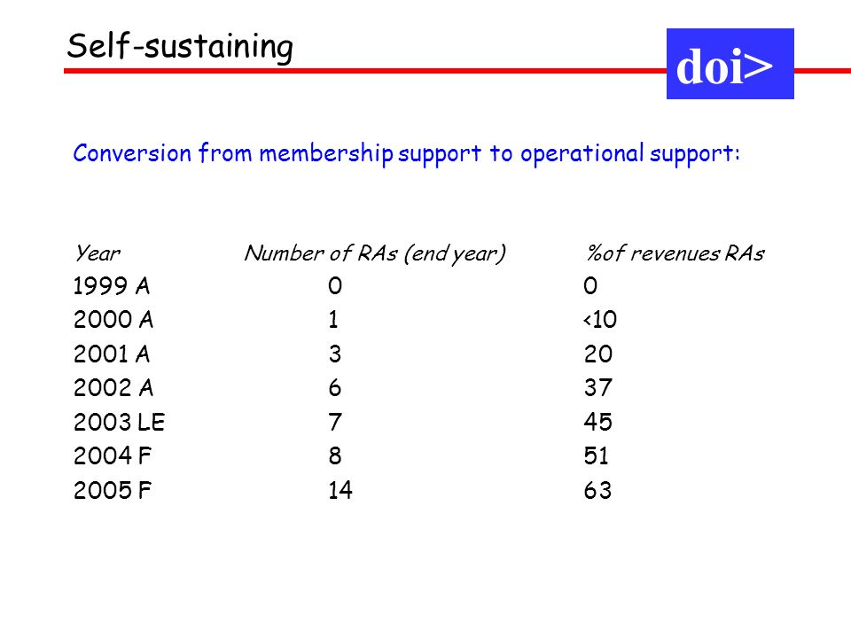 Conversion from membership support to operational support: Year Number of RAs (end year) %of revenues RAs 1999 A A 1< A A LE F F1463 Self-sustaining doi>