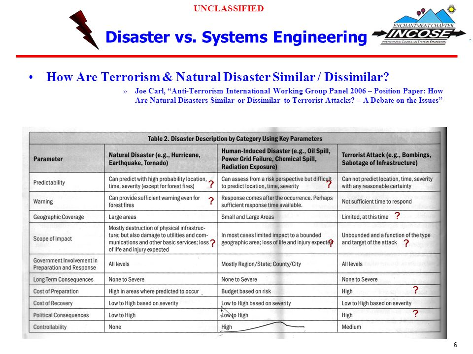 UNCLASSIFIED 6 Disaster vs.