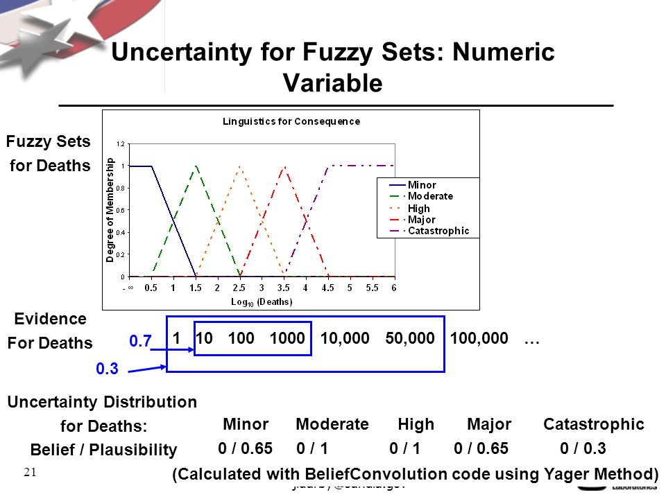 21 jldarby@sandia.gov Uncertainty for Fuzzy Sets: Numeric Variable Evidence For Deaths 1 10 100 1000 10,000 50,000 100,000 … 0.7 0.3 Uncertainty Distribution for Deaths: Belief / Plausibility Minor Moderate High Major Catastrophic 0 / 0.65 0 / 1 0 / 1 0 / 0.65 0 / 0.3 (Calculated with BeliefConvolution code using Yager Method) Fuzzy Sets for Deaths
