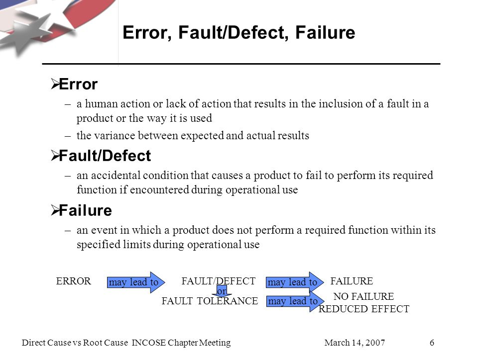 March 14, 2007Direct Cause vs Root Cause INCOSE Chapter Meeting6 Error, Fault/Defect, Failure Error –a human action or lack of action that results in the inclusion of a fault in a product or the way it is used –the variance between expected and actual results Fault/Defect –an accidental condition that causes a product to fail to perform its required function if encountered during operational use Failure –an event in which a product does not perform a required function within its specified limits during operational use ERRORFAULT/DEFECTFAILURE may lead to NO FAILURE REDUCED EFFECT FAULT TOLERANCE or