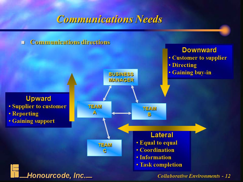 Collaborative Environments - 12 Communications Needs n Communications directions BUSINESSMANAGER TEAMA TEAMB TEAMC Upward Supplier to customer Supplier to customer Reporting Reporting Gaining support Gaining support Downward Customer to supplier Customer to supplier Directing Directing Gaining buy-in Gaining buy-in Lateral Equal to equal Equal to equal Coordination Coordination Information Information Task completion Task completion