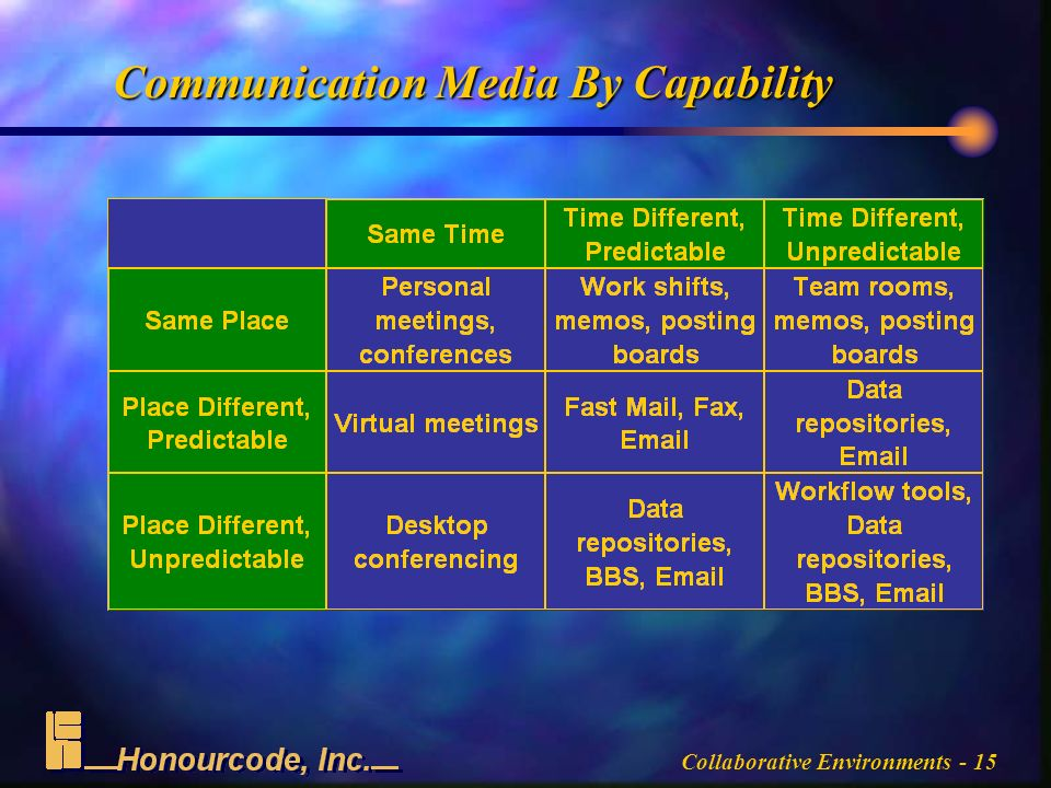 Collaborative Environments - 15 Communication Media By Capability