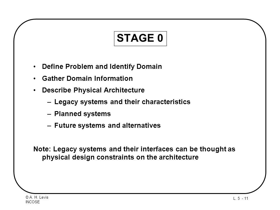 L. 5 - 11 © A. H. Levis INCOSE STAGE 0 Define Problem and Identify Domain Gather Domain Information Describe Physical Architecture –Legacy systems and
