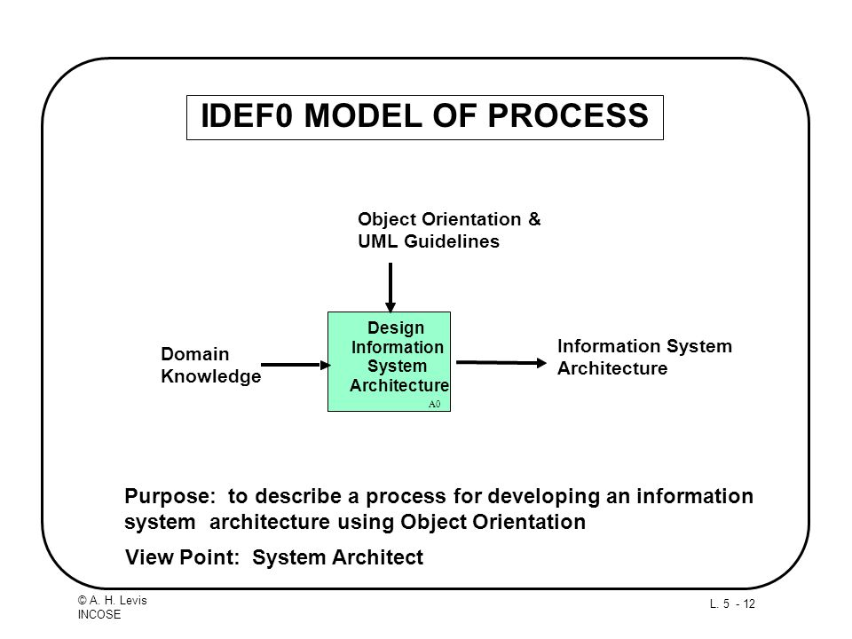 L. 5 - 12 © A. H. Levis INCOSE IDEF0 MODEL OF PROCESS Purpose: to describe a process for developing an information system architecture using Object Or