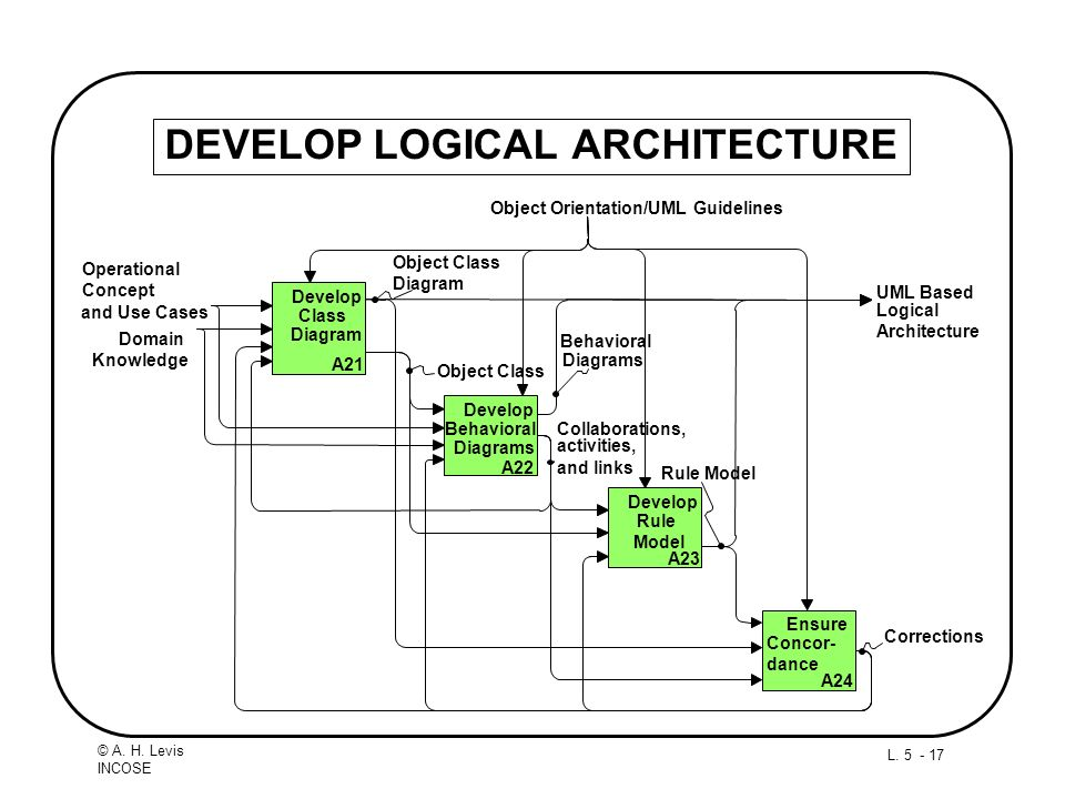 L. 5 - 17 © A. H. Levis INCOSE DEVELOP LOGICAL ARCHITECTURE UML Based Logical Architecture Domain Knowledge Object Orientation/UML Guidelines Operatio