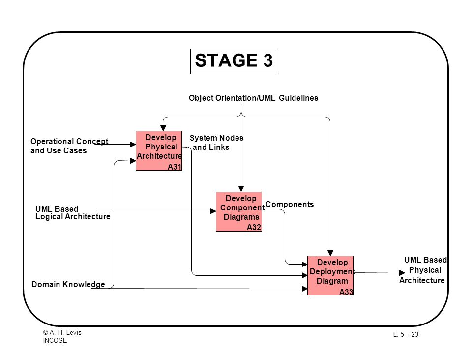 L. 5 - 23 © A. H. Levis INCOSE STAGE 3 Physical Architecture Domain Knowledge Object Orientation/UML Guidelines Operational Concept and Use Cases UML