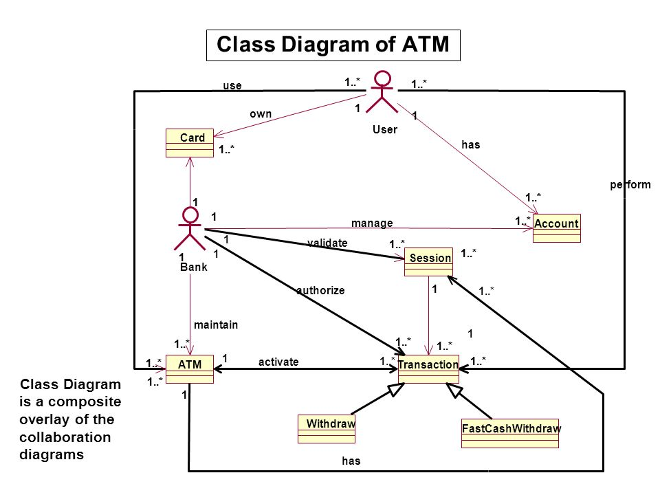 Class Diagram of ATM Class Diagram is a composite overlay of the collaboration diagrams Withdraw FastCashWithdraw Card Account ATM 1..* Session 1..* 1
