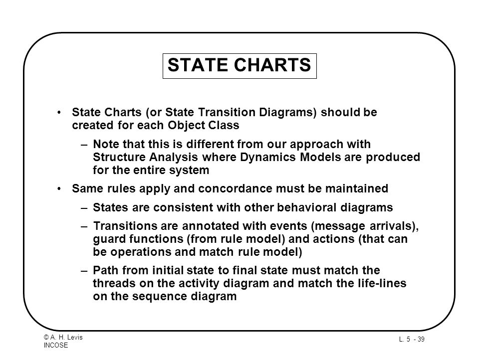 L. 5 - 39 © A. H. Levis INCOSE STATE CHARTS State Charts (or State Transition Diagrams) should be created for each Object Class –Note that this is dif