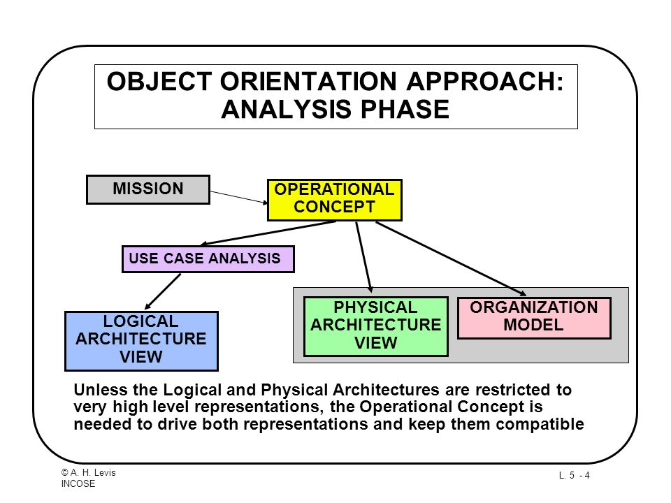 L. 5 - 4 © A. H. Levis INCOSE OBJECT ORIENTATION APPROACH: ANALYSIS PHASE Unless the Logical and Physical Architectures are restricted to very high le