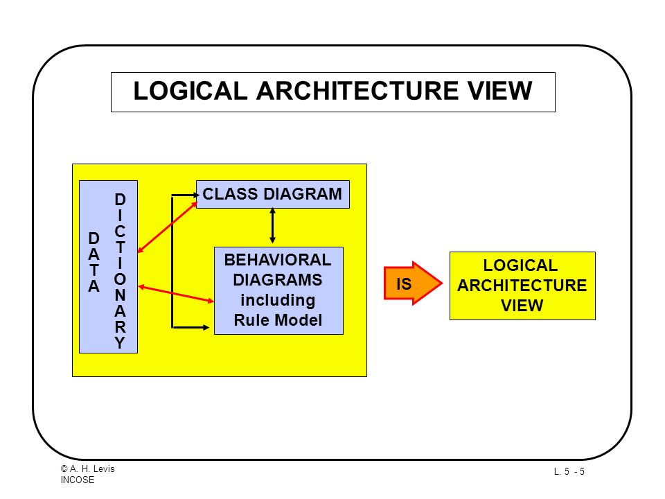 L. 5 - 5 © A. H. Levis INCOSE LOGICAL ARCHITECTURE VIEW LOGICAL ARCHITECTURE VIEW IS BEHAVIORAL DIAGRAMS including Rule Model CLASS DIAGRAM DICTIONARY