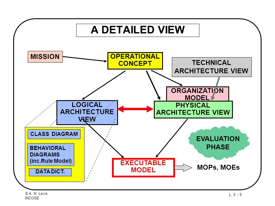 L. 5 - 6 © A. H. Levis INCOSE A DETAILED VIEW ORGANIZATION MODEL OPERATIONAL CONCEPT LOGICAL ARCHITECTURE VIEW PHYSICAL ARCHITECTURE VIEW EXECUTABLE M