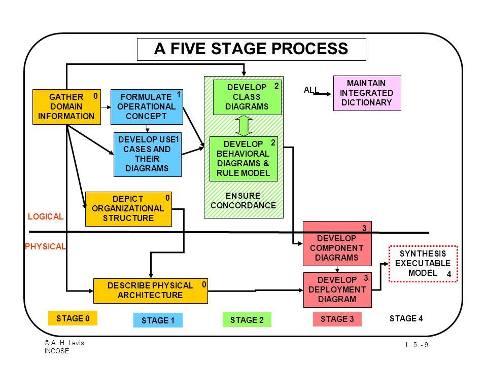 L. 5 - 9 © A. H. Levis INCOSE A FIVE STAGE PROCESS GATHER DOMAIN INFORMATION DEVELOP CLASS DIAGRAMS DEVELOP BEHAVIORAL DIAGRAMS & RULE MODEL DEPICT OR