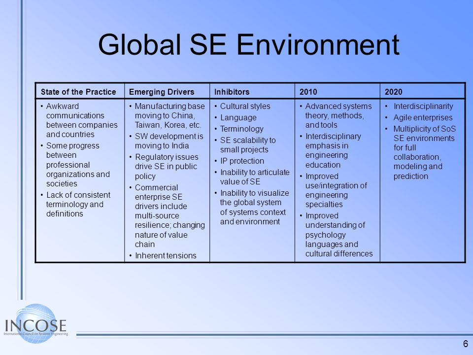 6 Global SE Environment State of the PracticeEmerging DriversInhibitors20102020 Awkward communications between companies and countries Some progress between professional organizations and societies Lack of consistent terminology and definitions Manufacturing base moving to China, Taiwan, Korea, etc.